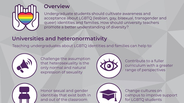 Infographic: Teaching Undergraduates About LGBTQ+ Identities